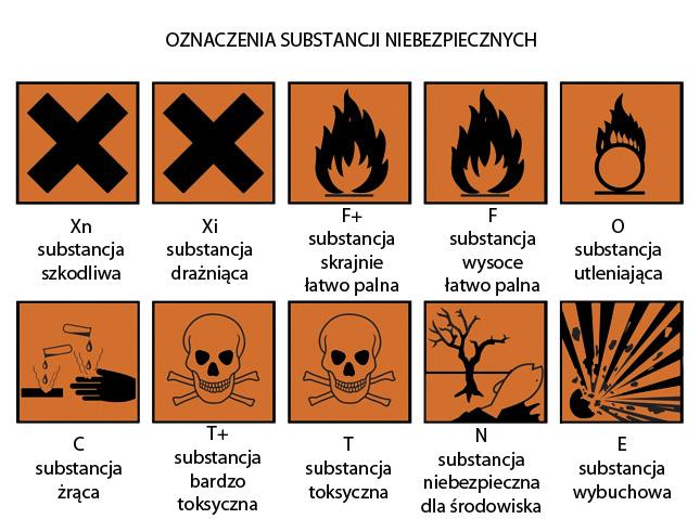 Oznaczenia substancji niebezpiecznych według CLP. Żródło: https://www.zgzm.pl/wp-content/uploads/2012/12/piktogramy-chemiczne.jpg